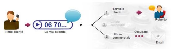 Centralino Telefonico Virtuale